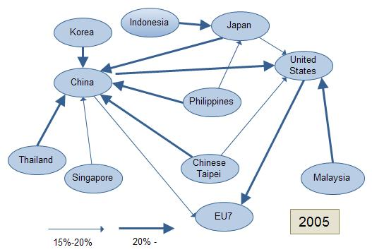Major Trade Partners for Asia s Intermediate Exports in Goods and Services Notes: EU7 is Belgium, Germany,