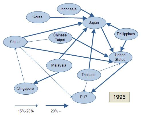 Each arrow indicates that a partner s share of a country s total exports is greater than 15%.