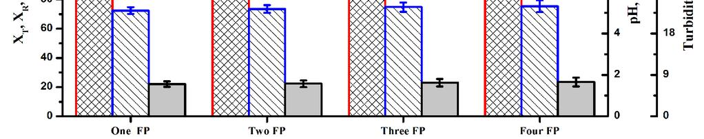 Effects of the Number of Feed Points (FP) on Process Efficiency.
