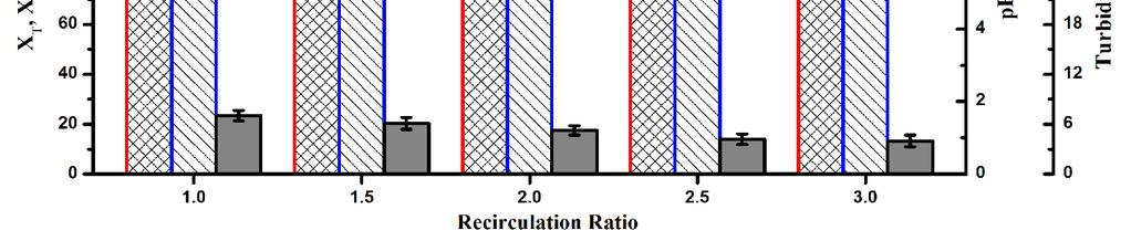 Fig. 4. The variation of process efficiency, ph, SI and turbidity as a function of the different recirculation flow ratios (four feed ports).