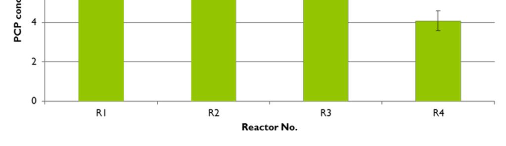 lowest in R4, where iron catalyst and plant were present, indicating that phyto-fenton reaction is effective to