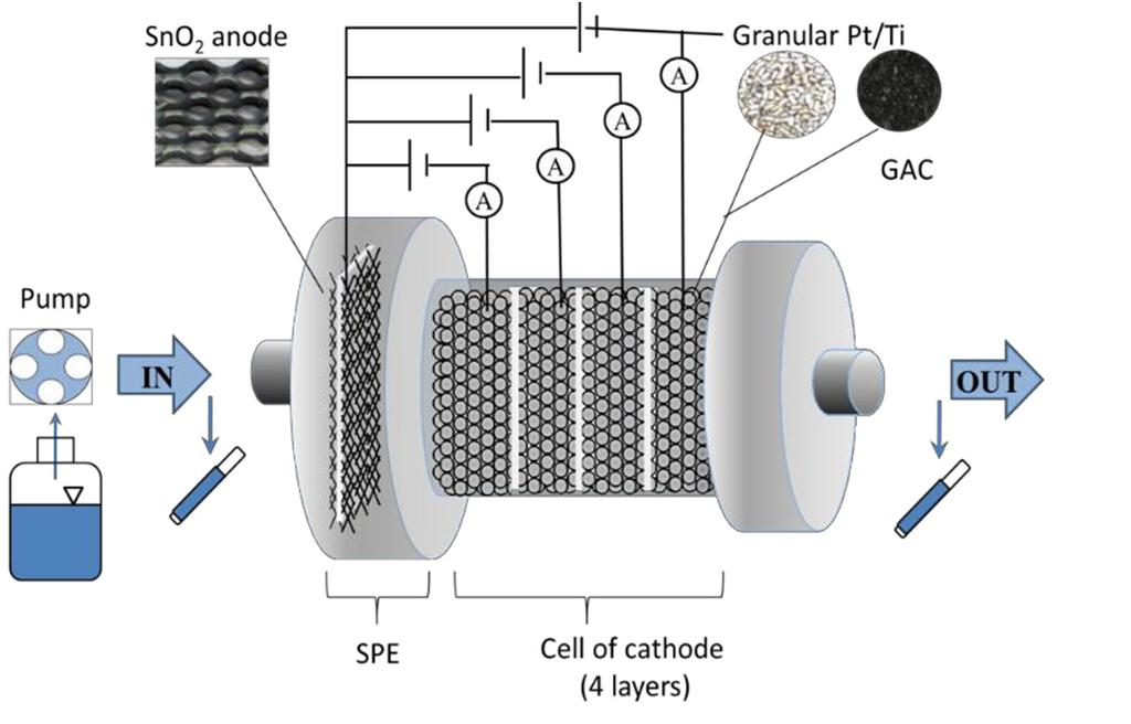 cathode surface; therefor granular electrodes were used to enhance overall removal performances (Kishimoto et al., 2005; Seader et al., 1952).