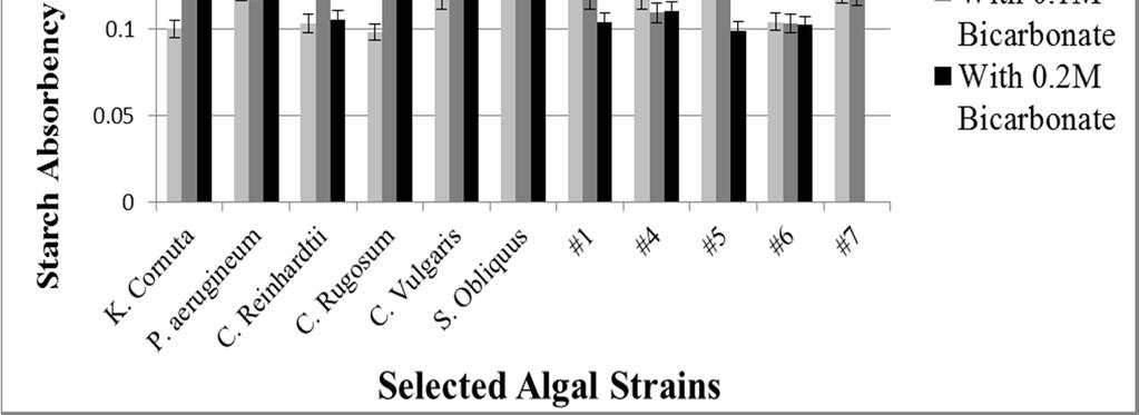 FIGURE 2. Comparison of starch absorbency values with Bicarbonate FIGURE 3. Chromatograms of K.