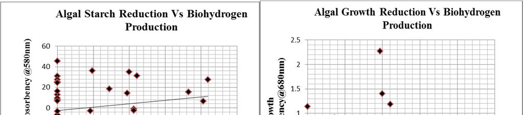 FIGURE 4. Comparison of Algal biohydrogen production in selected strains. FIGURE 5.