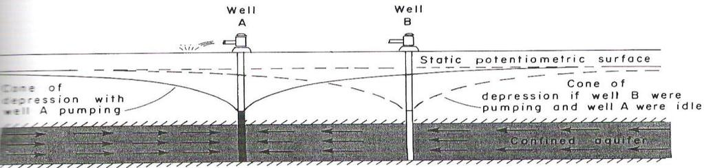 INTERFERENCE OF WELLS The combined drawdown