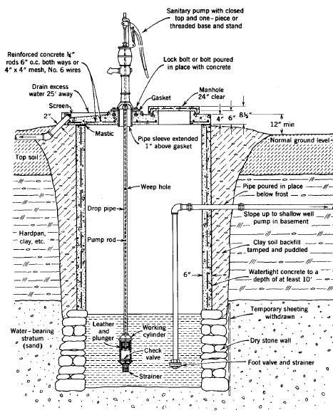 SHALLOW WELL CONSTRUCTION Shallow wells are