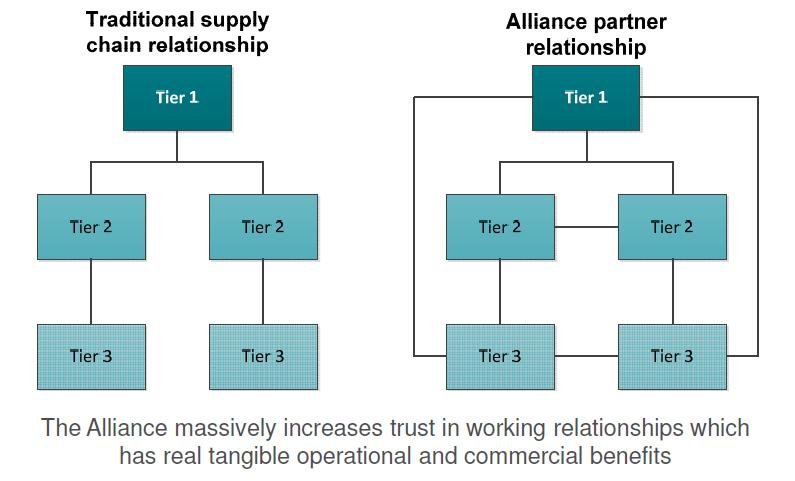 Alliance Model A means by which all parties involved gain their own accreditation to ISO44001:2017 Engaged with Tier 2 and Tier 3 Suppliers Requires an existing ISO44001 accredited