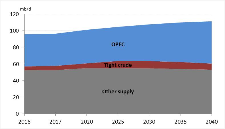 Non-OPEC supply shows strong growth in the medium-term, slowing thereafter Medium-term non-opec liquids grow by 4.9 mb/d to 62 mb/d in 2022 Growth is heavily concentrated in the US (+3.
