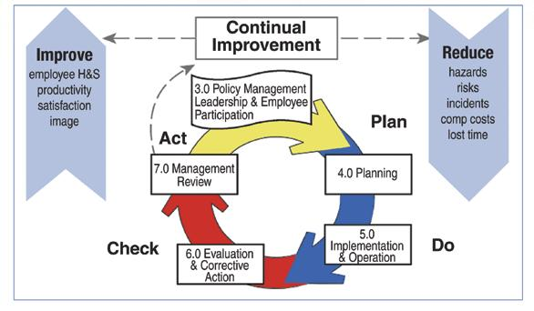 Figure 1 Plan-Do-Check-Act Concept ply with or exceed all relative laws and standards.