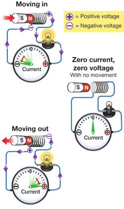 ElEctromagnEts and InductIon Chapter 16 16.3 Electric generators and transformers Motors transform electrical energy into mechanical energy. Electric generators do the opposite.