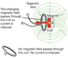 Chapter 16 ElEctromagnEts and InductIon Faraday s law of induction When current is induced Induced voltage coil if you wave a magnet around far away from the coil? If you guessed no, you are right.