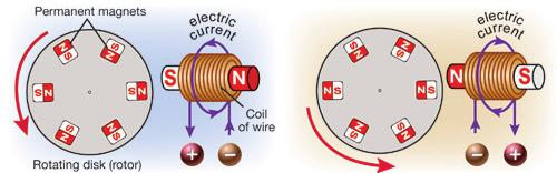 ElEctromagnEts and InductIon Chapter 16 generating electricity A simple generator A generator converts mechanical energy into electrical energy using Faraday s law of induction.