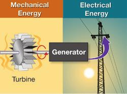 The electricity transmitted to homes in the United States is produced by AC generators. The electrical energy created by a generator is not created from nothing.