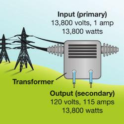 Chapter 16 ElEctromagnEts and InductIon transformers Electricity is distributed at high voltage Electric power operate by electromagnetic induction How a works From the perspective of physics, it