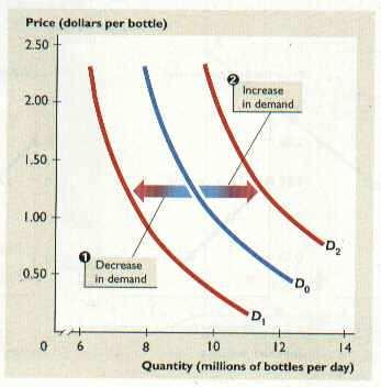 Determinants of Demand Factors other than Price Income Tastes (Preferences) *FADS Prices of