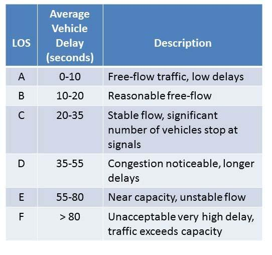 Traffic Analysis and Accommodations 5) What is the definition of Level of Service (LOS)?