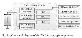 Power Delivery Network of a Smartphone