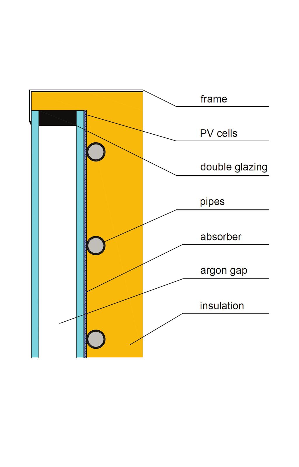 The PV part of the collector has 60 cells at size 125 x 125 mm in three parallel strings. The PV cell nominal efficiency is 17 % under STC (standard test conditions, i. e. reference temperature 25 C and solar irradiance 1000 W/m 2 ).