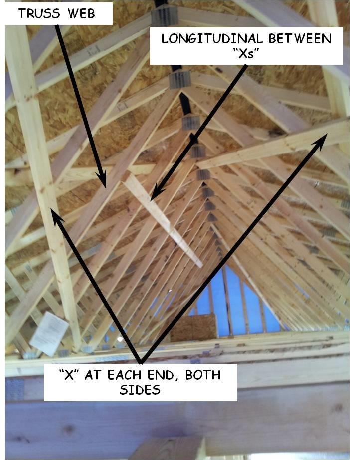 Figure 7-7. Truss Bracing. 7.7.2. Installing X-Bracing 1. After roof sheathing has been installed it is necessary to permanently install X- bracing (diagonal).
