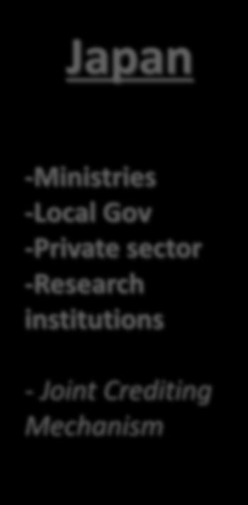 -Ministries -Local Gov -Private sector -Research