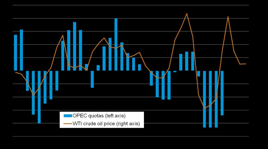 OPEC production often acts to balance the oil market; OPEC quota cuts tend to lead to price increases million