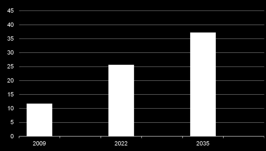 Biofuels fall short of the goal in 2022, but exceed the 36 billion gallon RFS target by 2031 billions ethanol-equivalent gallons