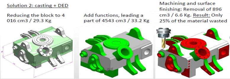 3D Manufacturing Strategies Courtesy of