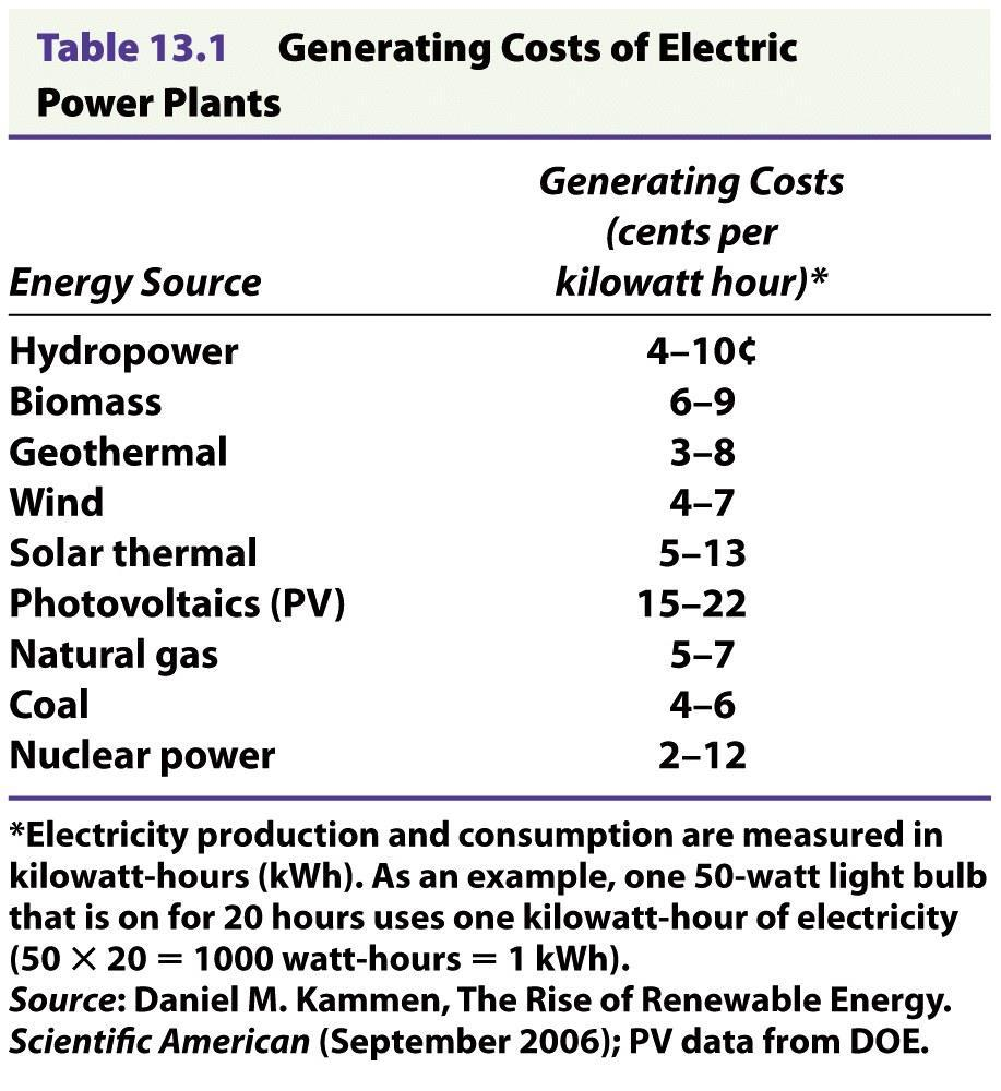 Cost of Electrical Power Plants Alternative power
