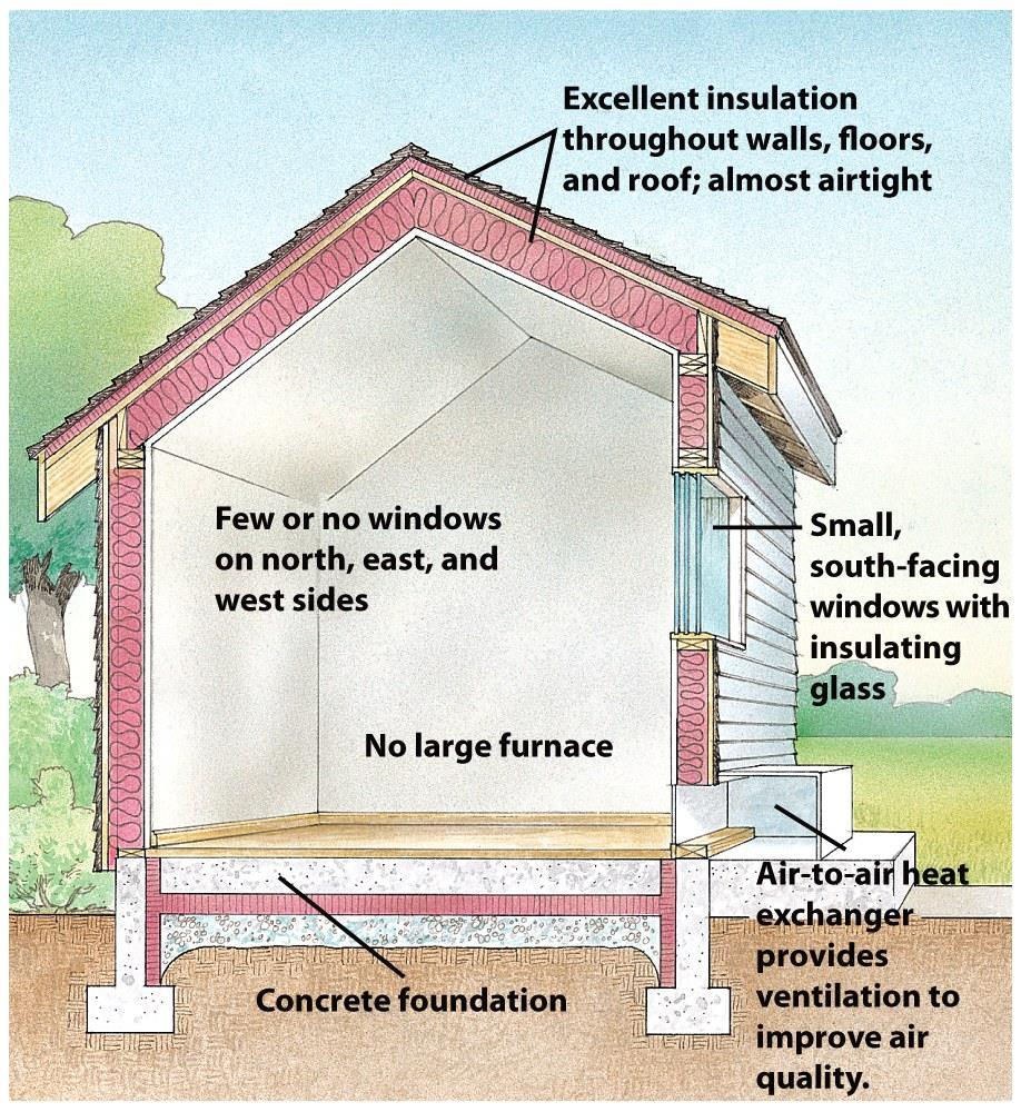 Energy Efficient Technologies Super-insulated buildings (right) Energy efficient