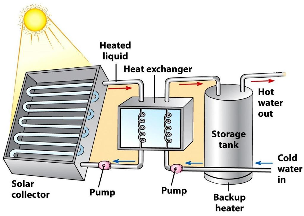 Heating Buildings and Water Active Solar Energy System of collecting and absorbing the sun s energy, and using pumps or fans distribute the