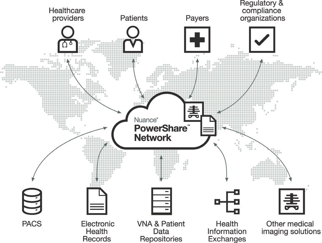 3 The PowerShare Network is comprised of healthcare facilities, providers and patients, allowing imaging exams to be shared directly with other clinicians and patients using simple web-based viewers