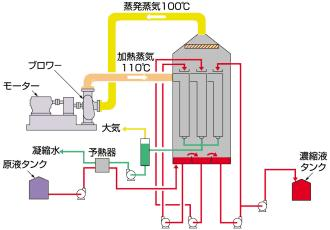 3. Example of a system Evaporated steam at 100 C Compressor Heating steam at 110 C Motor Condensed water Low