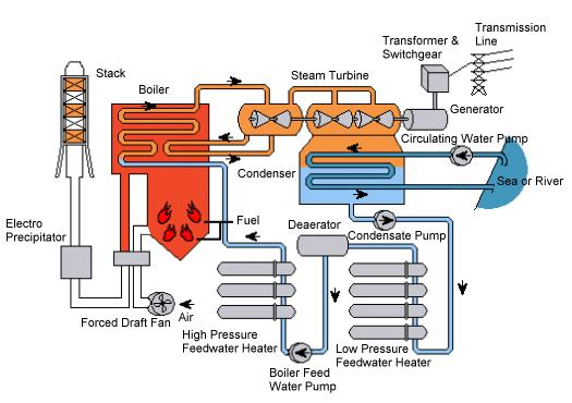 Coal-fired Power Generation - 1 1.