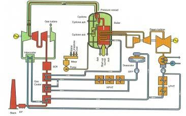 Pressurized fluidized bed boiler combined cycle plant system 360MW