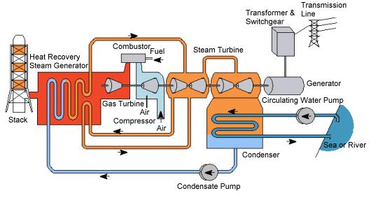 Natural Gas-fired Power Generation 1.