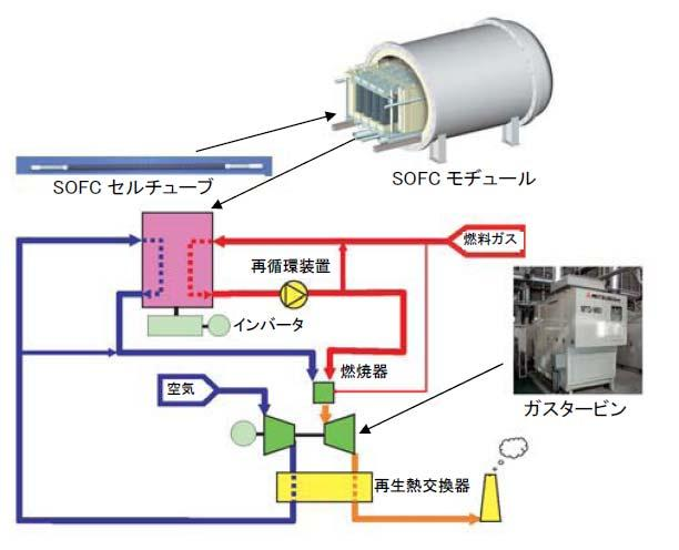 turbine combined cycle package for DPHC SOFC cell tube