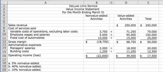 2-53. (30 min.) Value Income Statement: DeLuxe Limo Service. a. b. The information in the value income statement enables the managers at DeLuxe to identify nonvalue-added activities.