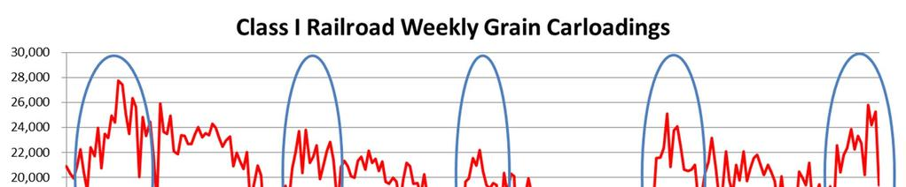 Seasonality of Grain Shipments and Peak Demand Source: AMS