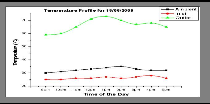insolation 30 20 9am 10am 11am 12pm 1pm 2pm 3pm 4pm 5pm Time of the Day Fig 7 Temperature profile and outlet water mass flow rate obtained on 2/8/08 Fig 4 solar radiation incident profile for Owerri