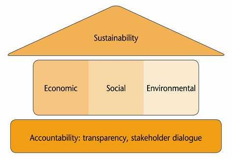Sustainability how we see it 1. A truly sustainable company has beneficial long-term impacts on society 2.