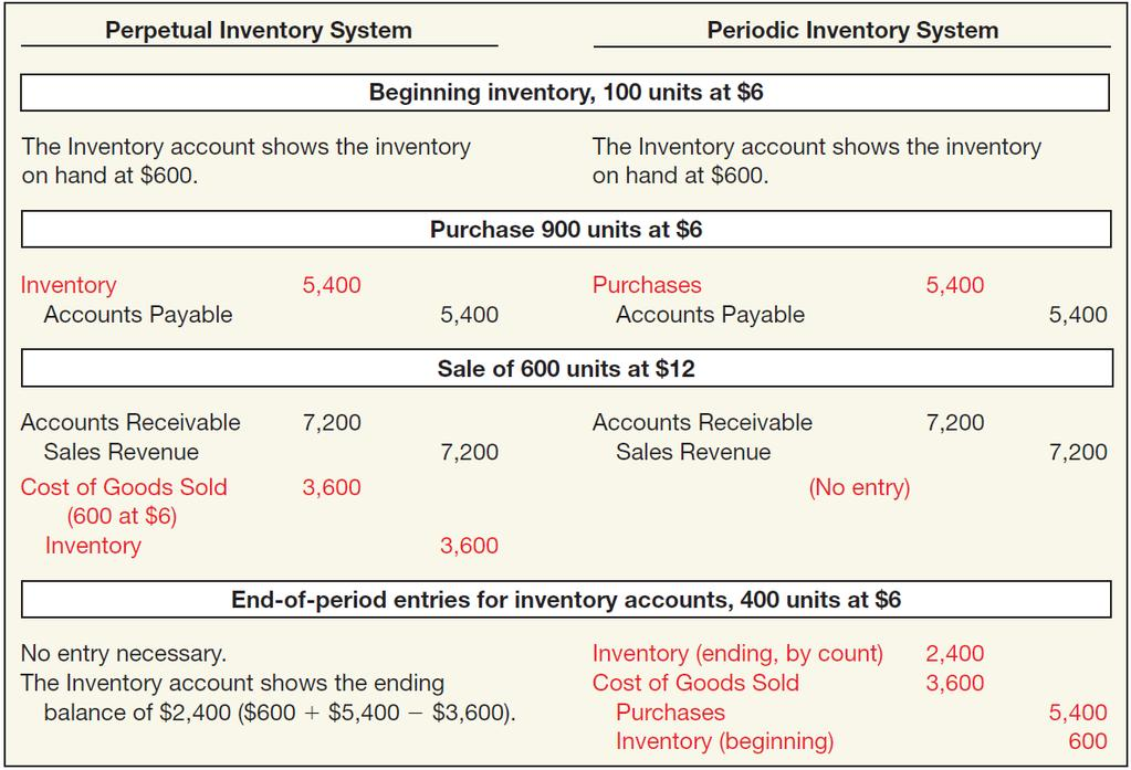 Inventory Cost Flow ILLUSTRATION 8-4