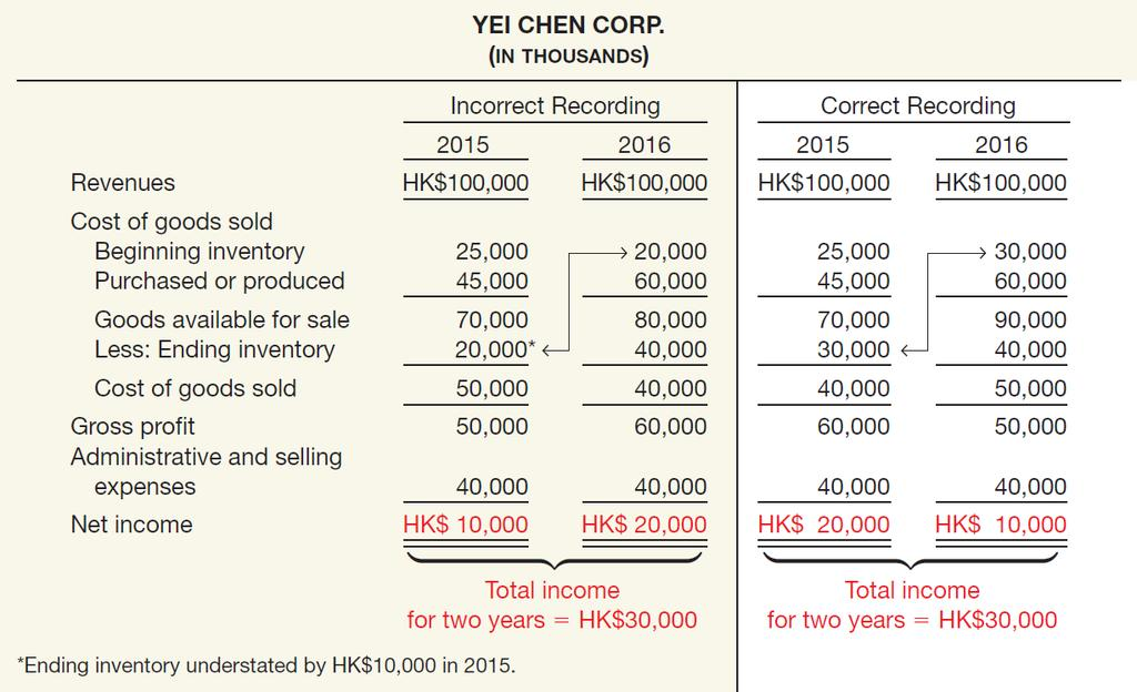 Ending Inventory Misstated Illustration: Yei Chen Corp.