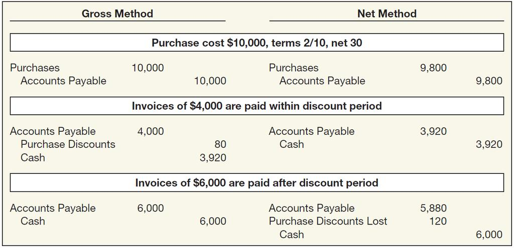 Treatment of Purchase Discounts ** * ILLUSTRATION 8-11 Entries under
