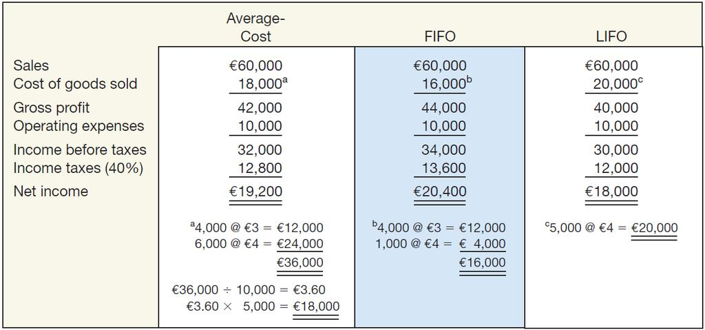 Inventory Valuation Methods Summary ILLUSTRATION 8A-3 Comparative Results of Average-Cost and FIFO and LIFO Methods 8-52 Notice