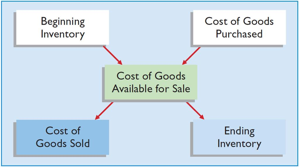 INVENTORY ISSUES Inventory Cost Flow ILLUSTRATION 8-3 Two types of systems
