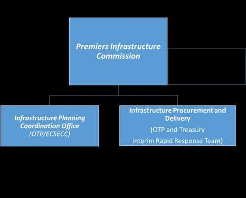 FIGURE 13: INSTITUTIONAL ARRANGEMENTS FOR ECIP IMPLEMENTATION Political governance: In order to strengthen infrastructure governance and political championship and oversight, a Premier s