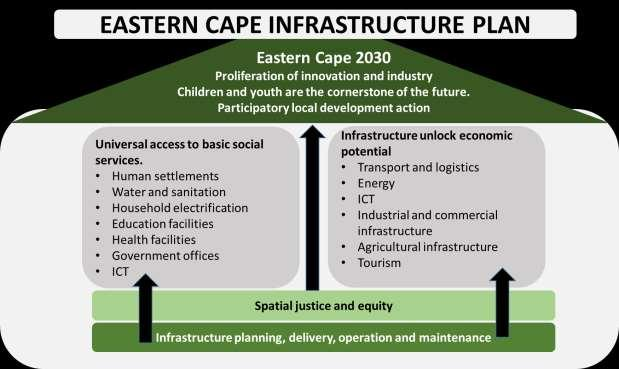 4 Goals of the Infrastructure Plan The ECIP has four high-level goals. Figure 6 shows the relationship between the goals and how they support the 2030 vision for the province.