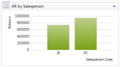 6. AR by Salesperson This chart lets you monitor the effectiveness of collections by Salesperson. 7.