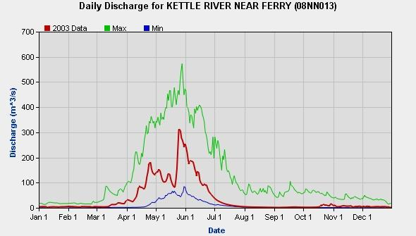 Water Quality Assessment of the Kettle River at Midway, 1972-2 Figure 2: Daily Discharge for the Kettle River Near Ferry QUALITY ASSURANCE The water quality plots were reviewed, and values that were