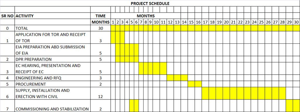 7. PROJECT SCHEDULE & COST ESTIMATES: 7.1 Project Schedule: 7.2 Estimated project cost Summary of Project Cost Sr No Plant Section Rs in Lacs 1.